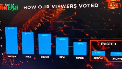 Photo of Over 900M Votes was recorded this season on all voting platforms!!!  Mehn that's huge!!! #BWF2020 #BBNaija